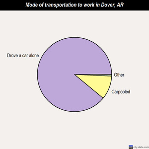 Dover mode of transportation to work chart