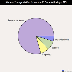 El Dorado Springs mode of transportation to work chart