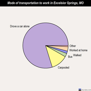 Excelsior Springs mode of transportation to work chart