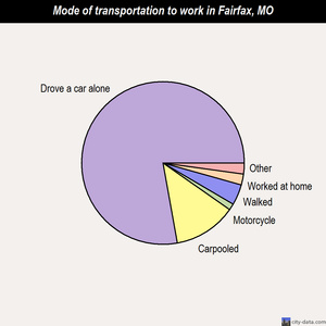 Fairfax mode of transportation to work chart