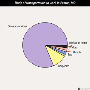 Festus mode of transportation to work chart