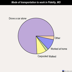 Fidelity mode of transportation to work chart
