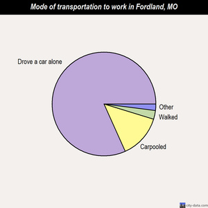 Fordland mode of transportation to work chart
