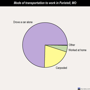 Foristell mode of transportation to work chart
