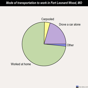 Fort Leonard Wood mode of transportation to work chart