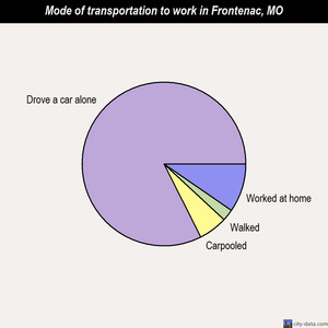 Frontenac mode of transportation to work chart