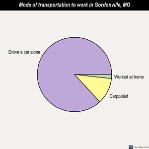 Gordonville mode of transportation to work chart