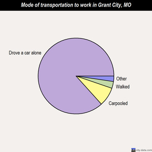 Grant City mode of transportation to work chart