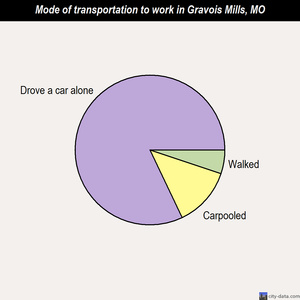 Gravois Mills mode of transportation to work chart