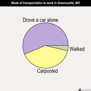 Greencastle mode of transportation to work chart