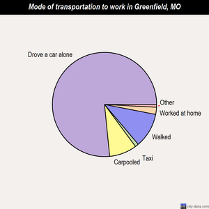 Greenfield mode of transportation to work chart