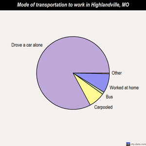 Highlandville mode of transportation to work chart