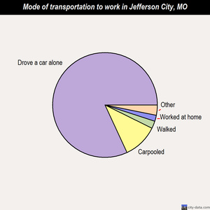 Jefferson City mode of transportation to work chart