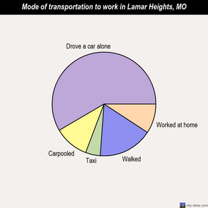 Lamar Heights mode of transportation to work chart