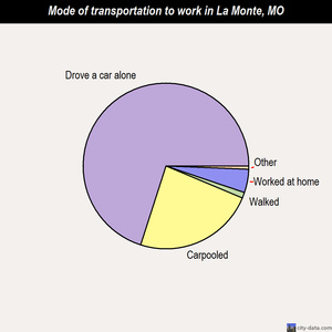 La Monte mode of transportation to work chart