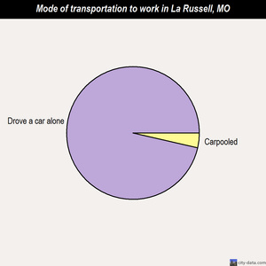 La Russell mode of transportation to work chart