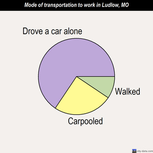 Ludlow mode of transportation to work chart