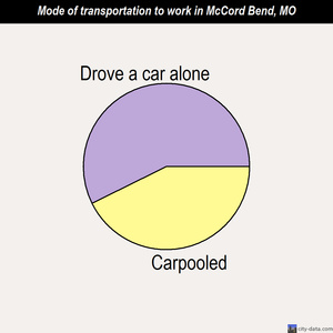 McCord Bend mode of transportation to work chart