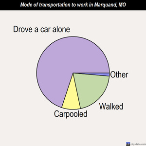Marquand mode of transportation to work chart