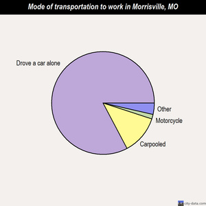Morrisville mode of transportation to work chart
