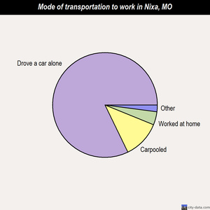 Nixa mode of transportation to work chart