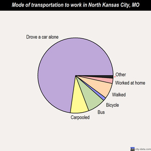 North Kansas City mode of transportation to work chart