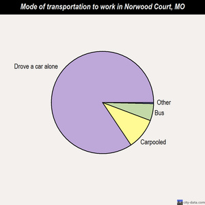 Norwood Court mode of transportation to work chart