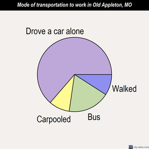 Old Appleton mode of transportation to work chart