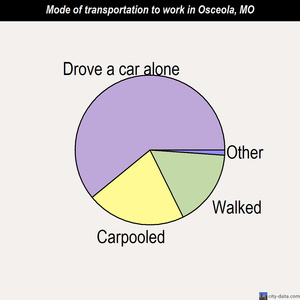 Osceola mode of transportation to work chart