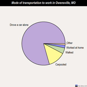 Owensville mode of transportation to work chart