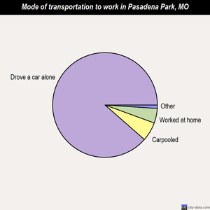 Pasadena Park mode of transportation to work chart