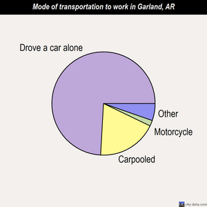 Garland mode of transportation to work chart