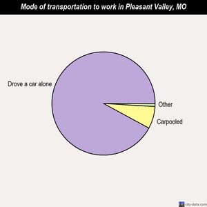 Pleasant Valley mode of transportation to work chart