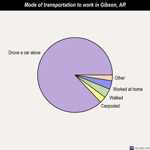 Gibson mode of transportation to work chart