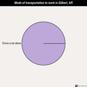 Gilbert mode of transportation to work chart