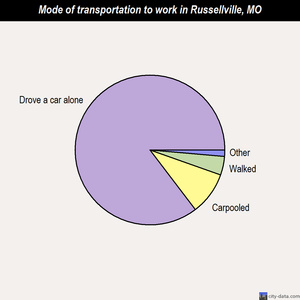 Russellville mode of transportation to work chart