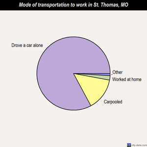 St. Thomas mode of transportation to work chart