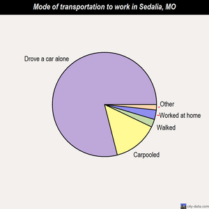 Sedalia mode of transportation to work chart