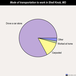 Shell Knob mode of transportation to work chart