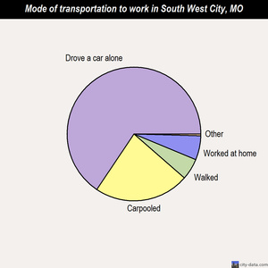 South West City mode of transportation to work chart