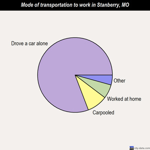 Stanberry mode of transportation to work chart