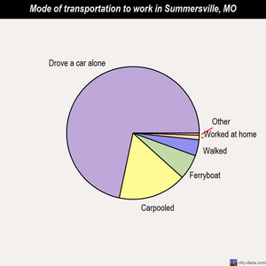 Summersville mode of transportation to work chart