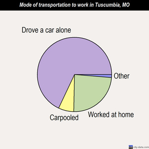 Tuscumbia mode of transportation to work chart