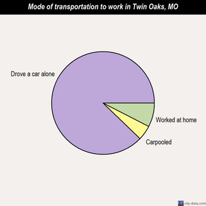 Twin Oaks mode of transportation to work chart