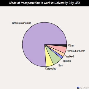 University City mode of transportation to work chart