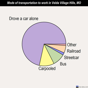 Velda Village Hills mode of transportation to work chart
