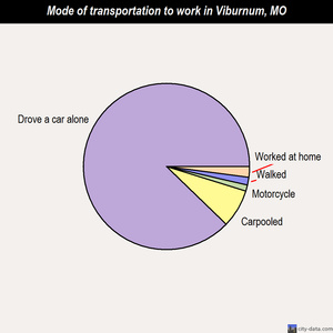 Viburnum mode of transportation to work chart