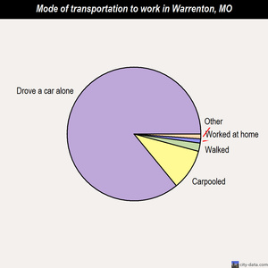 Warrenton mode of transportation to work chart