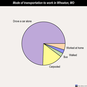 Wheaton mode of transportation to work chart