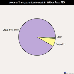 Wilbur Park mode of transportation to work chart